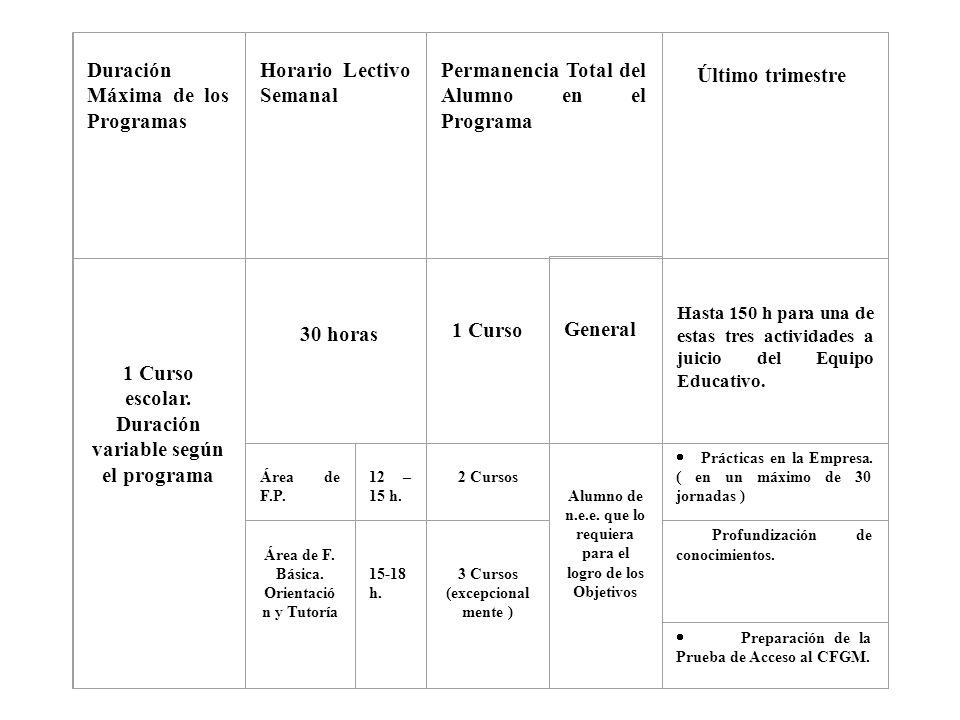 Duración Máxima de los Programas Horario Lectivo Semanal Permanencia Total del Alumno en el Programa Último trimestre 1 Curso escolar. Duración variab