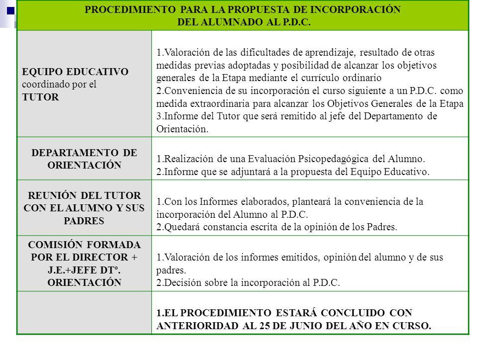 PROCEDIMIENTO PARA LA PROPUESTA DE INCORPORACIÓN DEL ALUMNADO AL P.D.C. EQUIPO EDUCATIVO coordinado por el TUTOR 1.Valoración de las dificultades de a