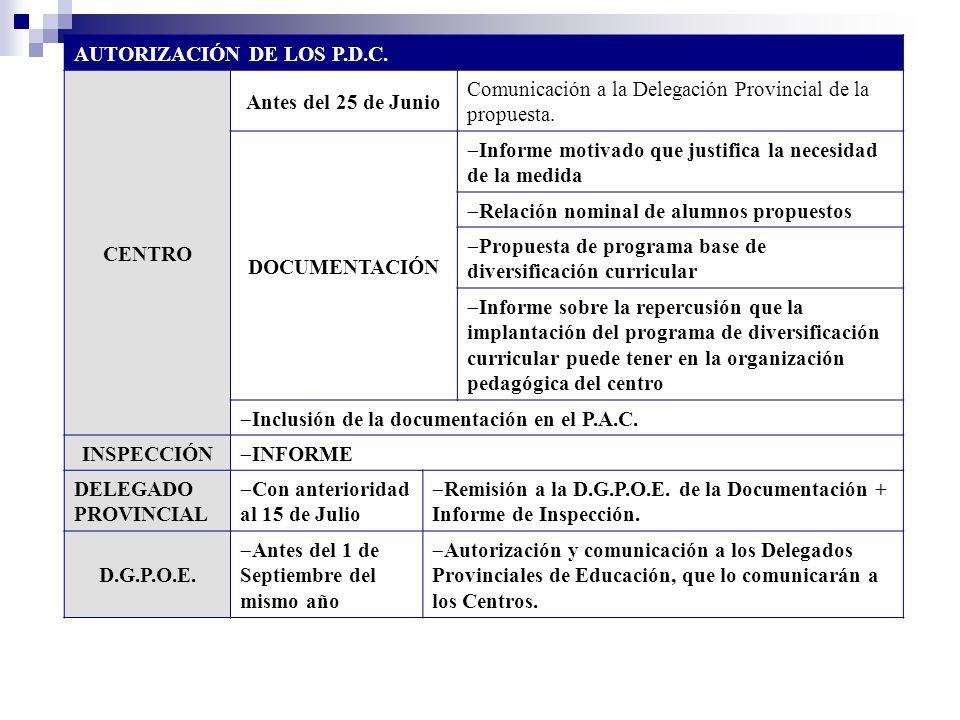 AUTORIZACIÓN DE LOS P.D.C. CENTRO Antes del 25 de Junio Comunicación a la Delegación Provincial de la propuesta. DOCUMENTACIÓN Informe motivado que ju