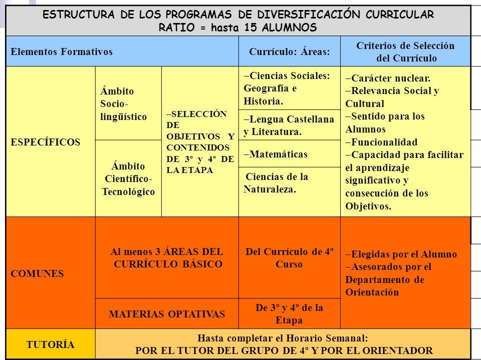 ESTRUCTURA DE LOS PROGRAMAS DE DIVERSIFICACIÓN CURRICULAR RATIO = hasta 15 ALUMNOS Elementos FormativosCurrículo: Áreas: Criterios de Selección del Cu