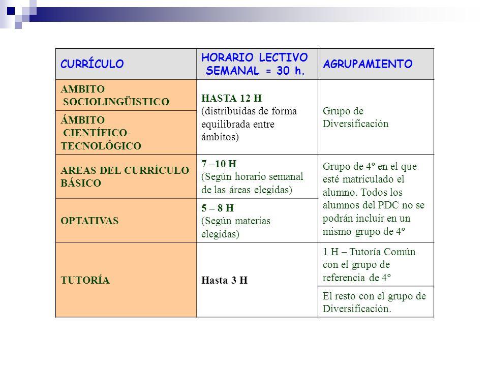 CURRÍCULO HORARIO LECTIVO SEMANAL = 30 h. AGRUPAMIENTO AMBITO SOCIOLINGÜISTICO HASTA 12 H (distribuidas de forma equilibrada entre ámbitos) Grupo de D
