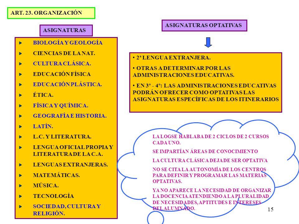 15 ART. 23. ORGANIZACIÓN ASIGNATURAS BIOLOGÍA Y GEOLOGÍA CIENCIAS DE LA NAT. CULTURA CLÁSICA. EDUCACIÓN FÍSICA EDUCACIÓN PLÁSTICA. ÉTICA. FÍSICA Y QUÍ