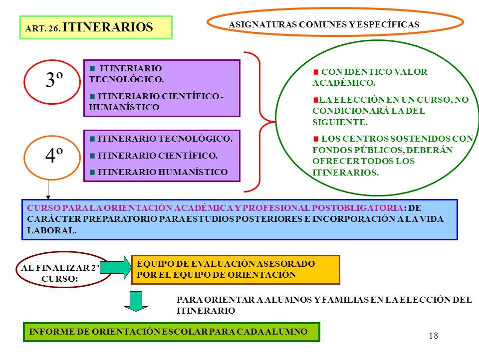 18 ART. 26. ITINERARIOS 3º ITINERIARIO TECNOLÓGICO. ITINERIARIO CIENTÍFICO - HUMANÍSTICO 4º ITINERARIO TECNOLÓGICO. ITINERARIO CIENTÍFICO. ITINERARIO
