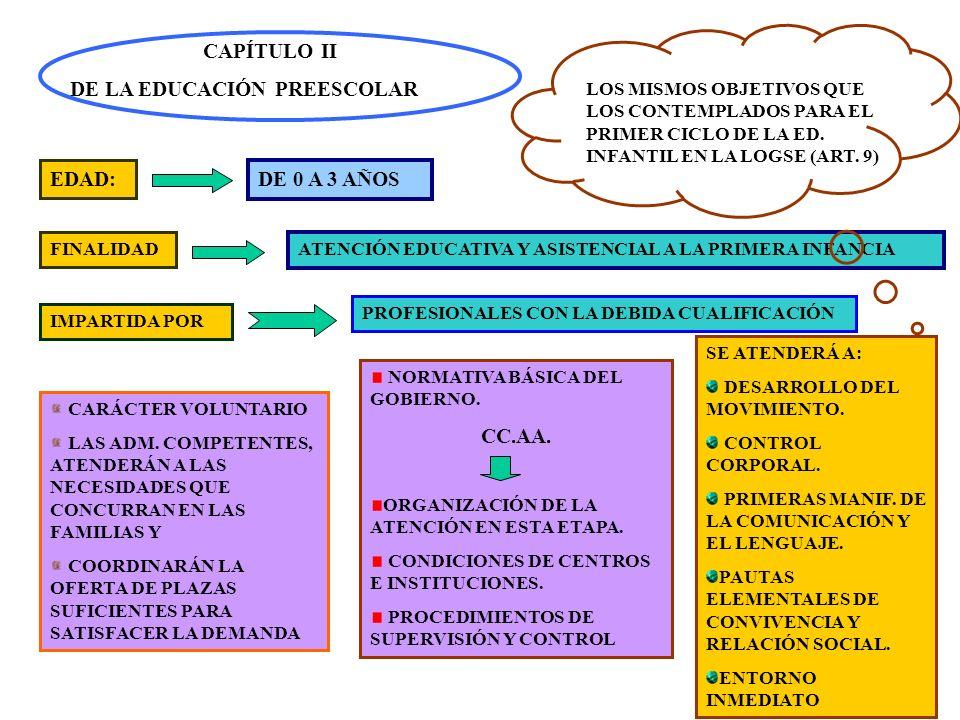 2 CAPÍTULO II DE LA EDUCACIÓN PREESCOLAR EDAD: DE 0 A 3 AÑOS FINALIDAD ATENCIÓN EDUCATIVA Y ASISTENCIAL A LA PRIMERA INFANCIA IMPARTIDA POR PROFESIONA