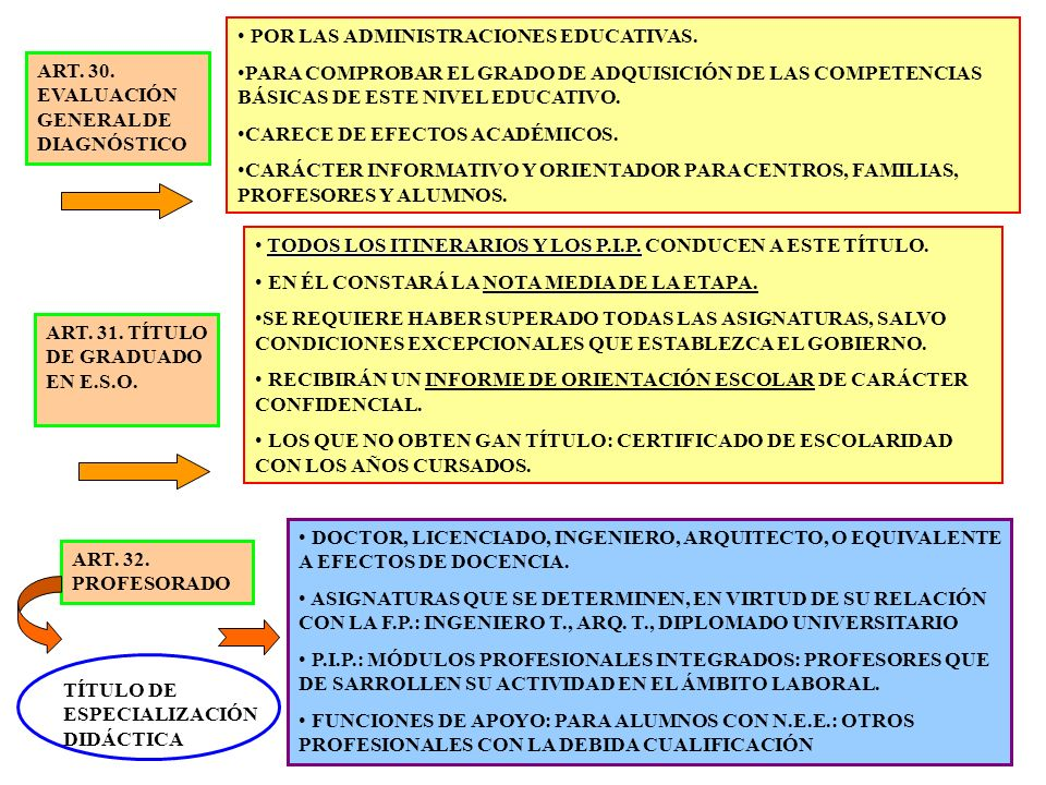22 ART. 30. EVALUACIÓN GENERAL DE DIAGNÓSTICO POR LAS ADMINISTRACIONES EDUCATIVAS. PARA COMPROBAR EL GRADO DE ADQUISICIÓN DE LAS COMPETENCIAS BÁSICAS