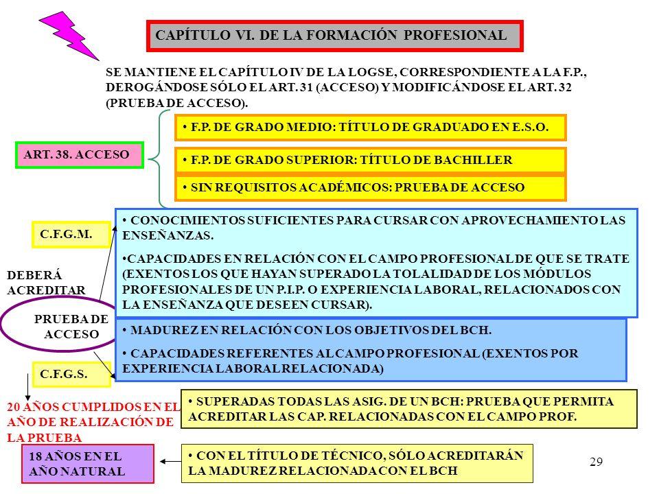 29 CAPÍTULO VI. DE LA FORMACIÓN PROFESIONAL SE MANTIENE EL CAPÍTULO IV DE LA LOGSE, CORRESPONDIENTE A LA F.P., DEROGÁNDOSE SÓLO EL ART. 31 (ACCESO) Y