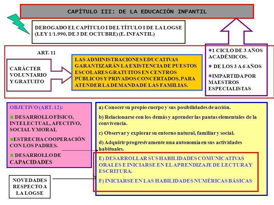 3 CAPÍTULO III: DE LA EDUCACIÓN INFANTIL DEROGADO EL CAPÍTULO I DEL TÍTULO I DE LA LOGSE (LEY 1/1.990, DE 3 DE OCTUBRE) (E. INFANTIL) CARÁCTER VOLUNTA