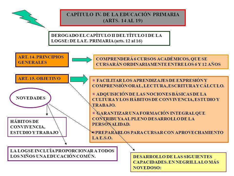 6 CAPÍTULO IV. DE LA EDUCACIÓN PRIMARIA (ARTS. 14 AL 19) DEROGADO EL CAPÍTULO II DEL TÍTULO I DE LA LOGSE: DE LA E. PRIMARIA (arts. 12 al 16) ART. 14.