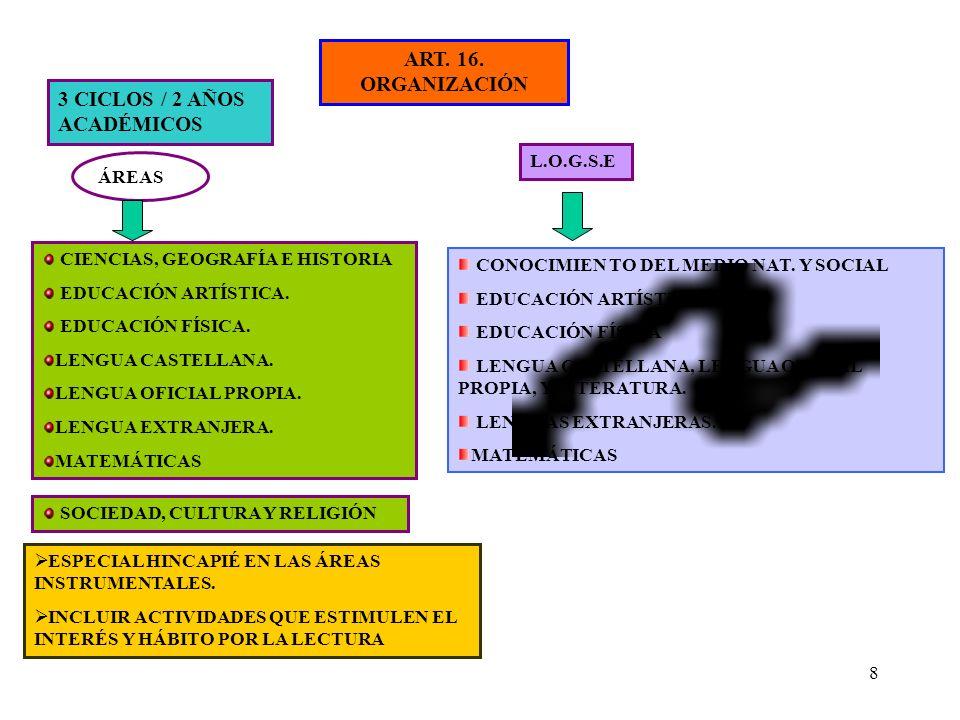 8 ART. 16. ORGANIZACIÓN 3 CICLOS / 2 AÑOS ACADÉMICOS ÁREAS CIENCIAS, GEOGRAFÍA E HISTORIA EDUCACIÓN ARTÍSTICA. EDUCACIÓN FÍSICA. LENGUA CASTELLANA. LE