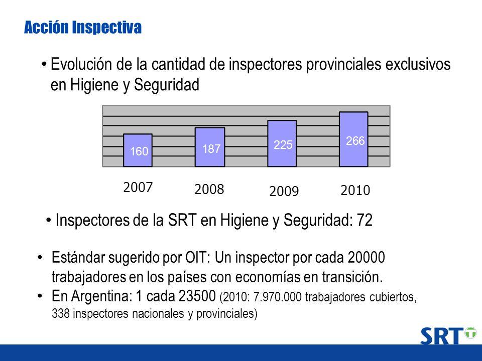 Acción Inspectiva Evolución de la cantidad de inspectores provinciales exclusivos en Higiene y Seguridad Estándar sugerido por OIT: Un inspector por c