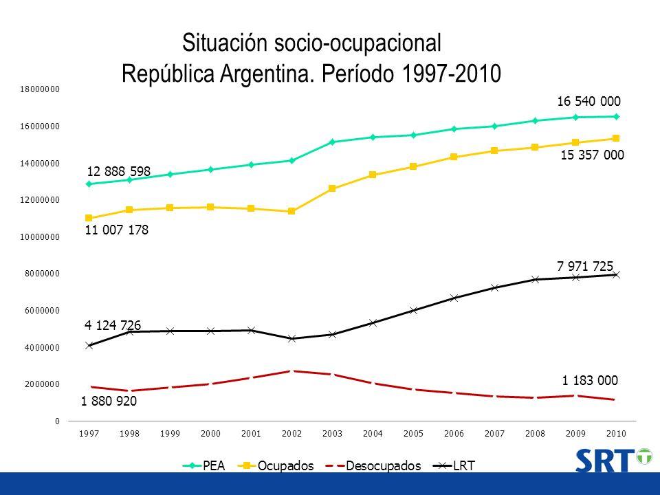 Situación socio-ocupacional República Argentina. Período 1997-2010