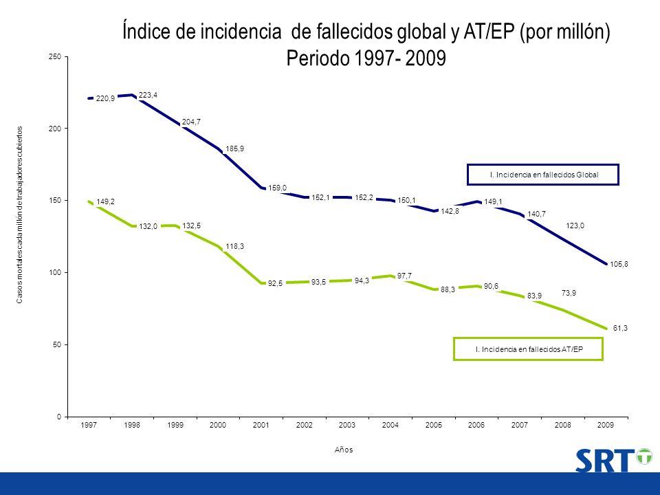 Índice de incidencia de fallecidos global y AT/EP (por millón) Periodo 1997- 2009
