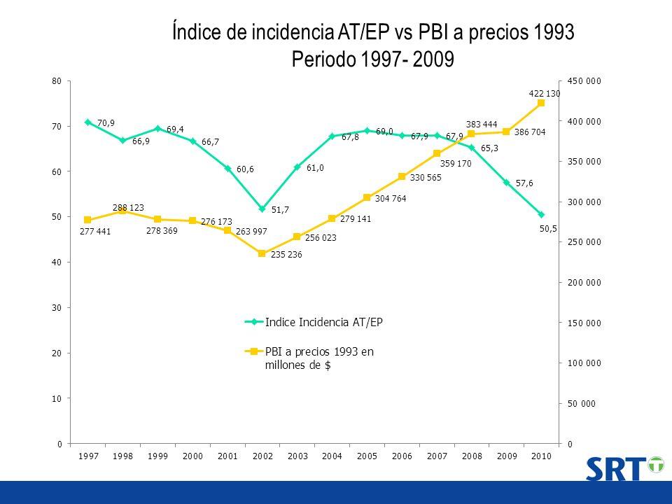 Índice de incidencia AT/EP vs PBI a precios 1993 Periodo 1997- 2009