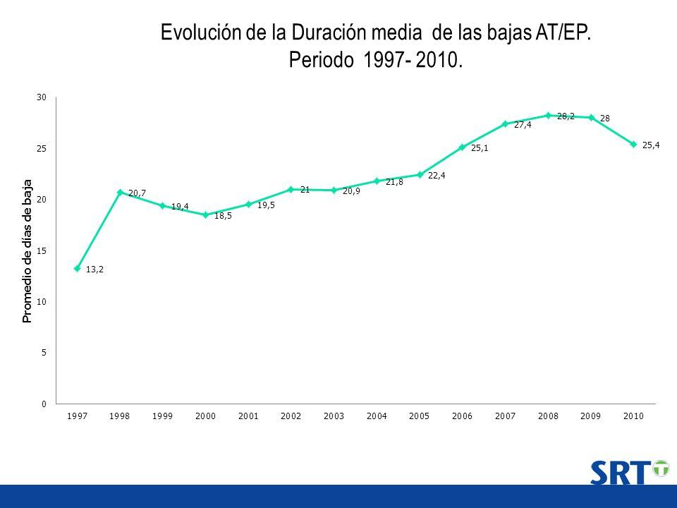 Evolución de la Duración media de las bajas AT/EP. Periodo 1997- 2010.