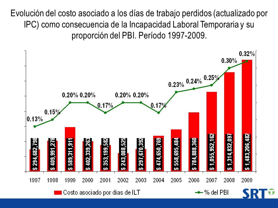 Evolución del costo asociado a los días de trabajo perdidos (actualizado por IPC) como consecuencia de la Incapacidad Laboral Temporaria y su proporci