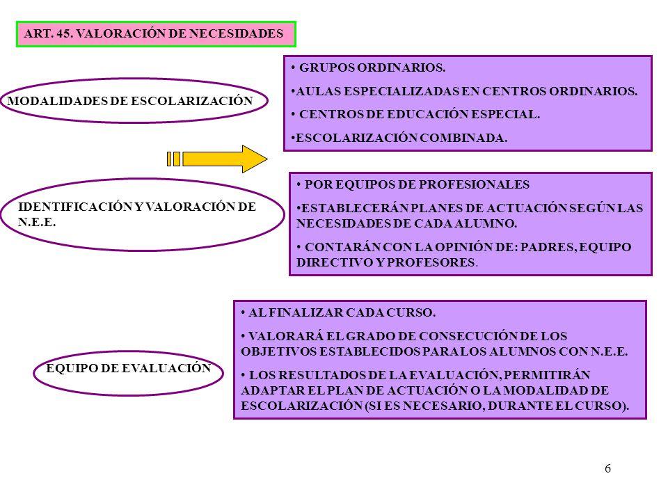 6 ART. 45. VALORACIÓN DE NECESIDADES MODALIDADES DE ESCOLARIZACIÓN GRUPOS ORDINARIOS. AULAS ESPECIALIZADAS EN CENTROS ORDINARIOS. CENTROS DE EDUCACIÓN