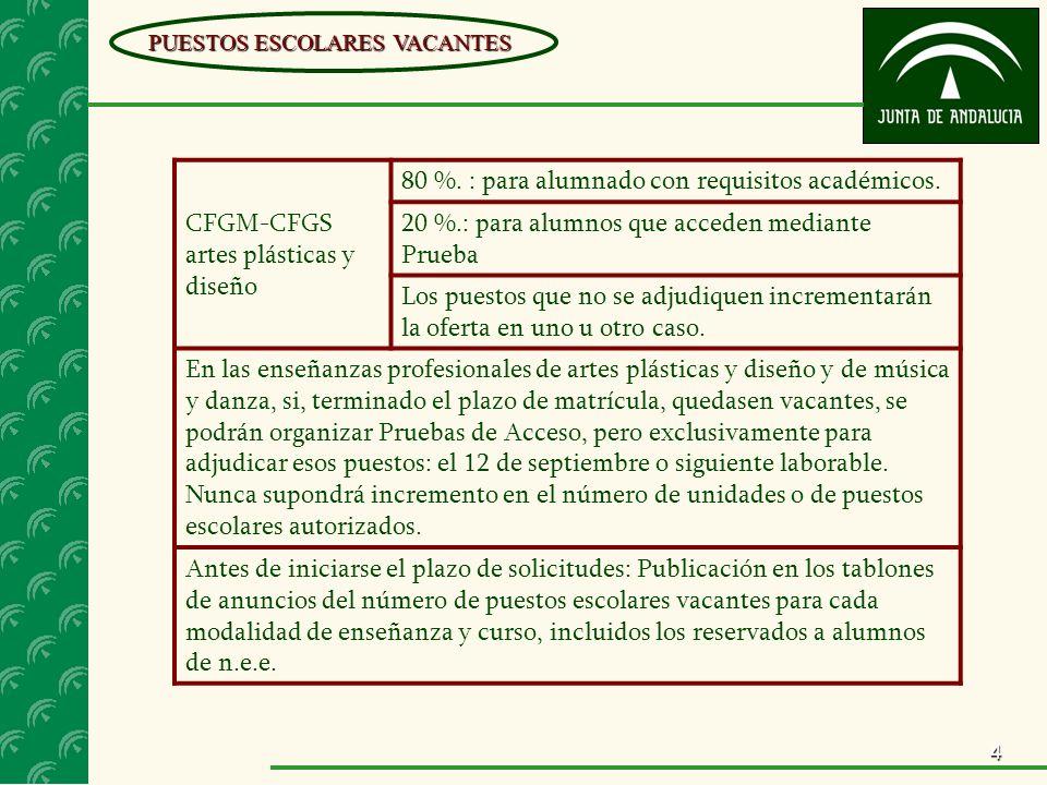 4 PUESTOS ESCOLARES VACANTES CFGM-CFGS artes plásticas y diseño 80 %. : para alumnado con requisitos académicos. 20 %.: para alumnos que acceden media
