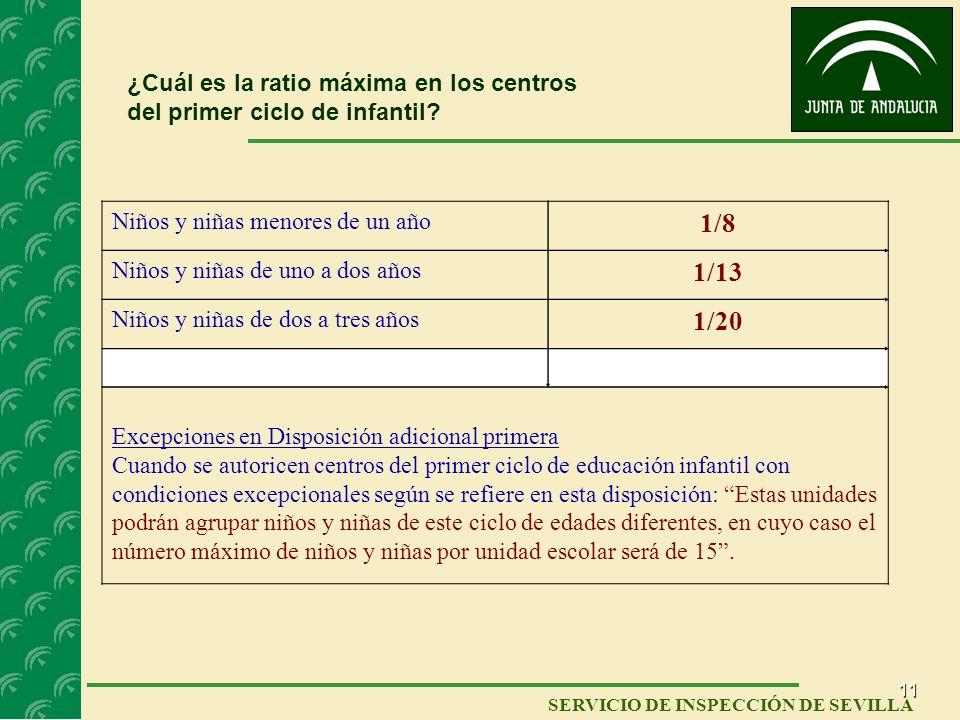11 SERVICIO DE INSPECCIÓN DE SEVILLA ¿Cuál es la ratio máxima en los centros del primer ciclo de infantil? Niños y niñas menores de un año 1/8 Niños y
