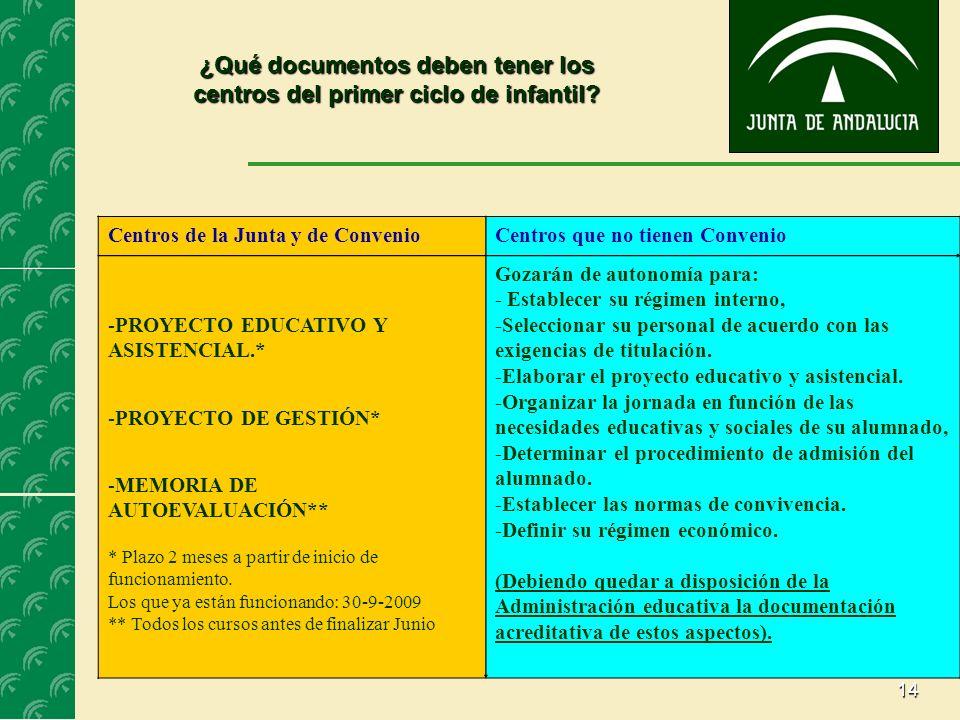 14 ¿Qué documentos deben tener los centros del primer ciclo de infantil? Centros de la Junta y de ConvenioCentros que no tienen Convenio -PROYECTO EDU