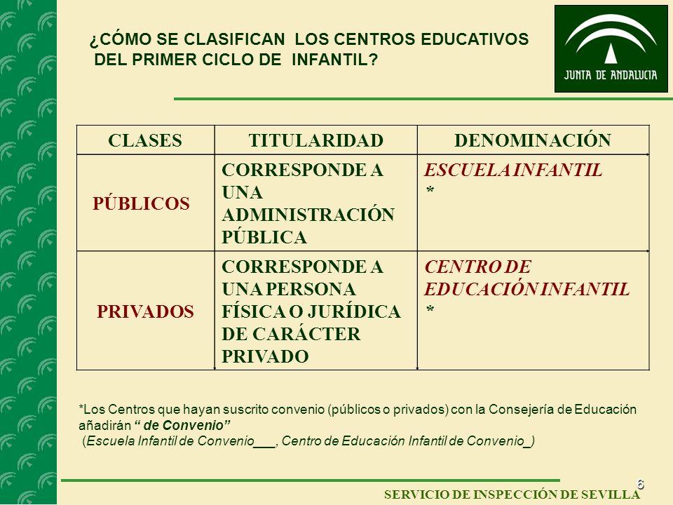 6 SERVICIO DE INSPECCIÓN DE SEVILLA ¿CÓMO SE CLASIFICAN LOS CENTROS EDUCATIVOS DEL PRIMER CICLO DE INFANTIL? CLASESTITULARIDADDENOMINACIÓN PÚBLICOS CO