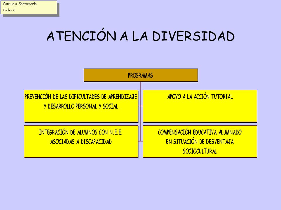 FUNCIONES DE LOS E.O.E.P.s. EN RELACIÓN CON EL SECTOR *Colaborar con el S.I.E./C.A.P. en el asesoramiento al profesorado *Elaborar, adaptar y difundir