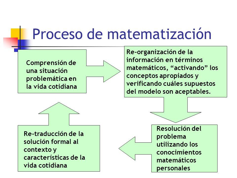 Proceso de matematización Comprensión de una situación problemática en la vida cotidiana Re-organización de la información en términos matemáticos, activando los conceptos apropiados y verificando cuáles supuestos del modelo son aceptables.