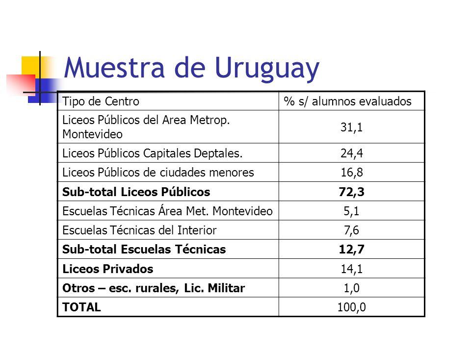 Muestra de Uruguay Tipo de Centro% s/ alumnos evaluados Liceos Públicos del Area Metrop. Montevideo 31,1 Liceos Públicos Capitales Deptales.24,4 Liceo