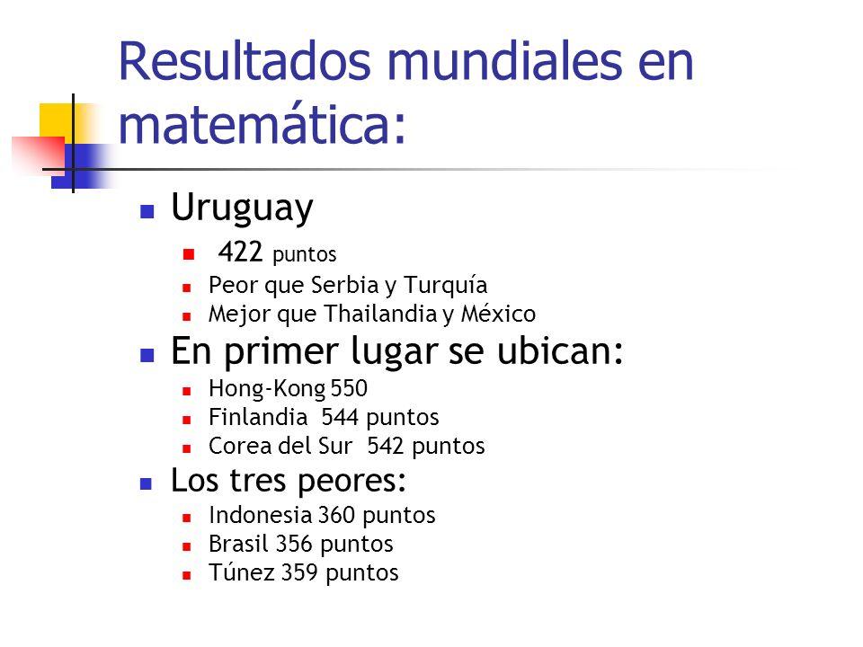 Resultados mundiales en matemática: Uruguay 422 puntos Peor que Serbia y Turquía Mejor que Thailandia y México En primer lugar se ubican: Hong-Kong 550 Finlandia 544 puntos Corea del Sur 542 puntos Los tres peores: Indonesia 360 puntos Brasil 356 puntos Túnez 359 puntos