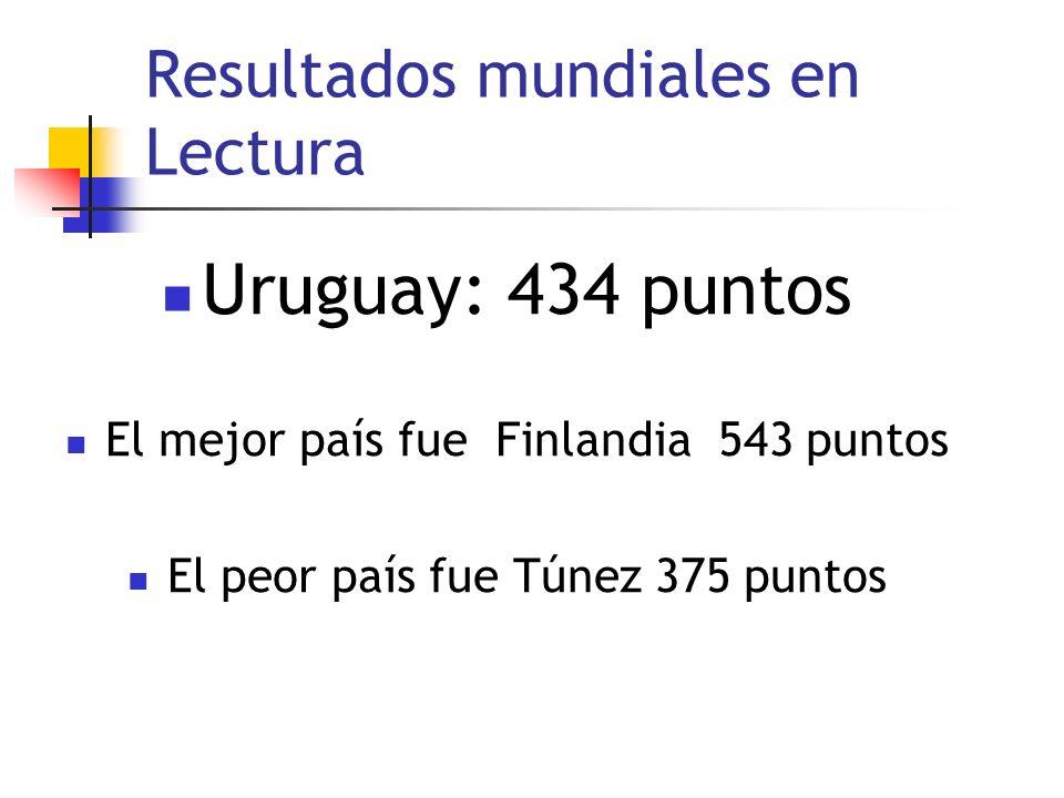 Resultados mundiales en Lectura Uruguay: 434 puntos El mejor país fue Finlandia 543 puntos El peor país fue Túnez 375 puntos