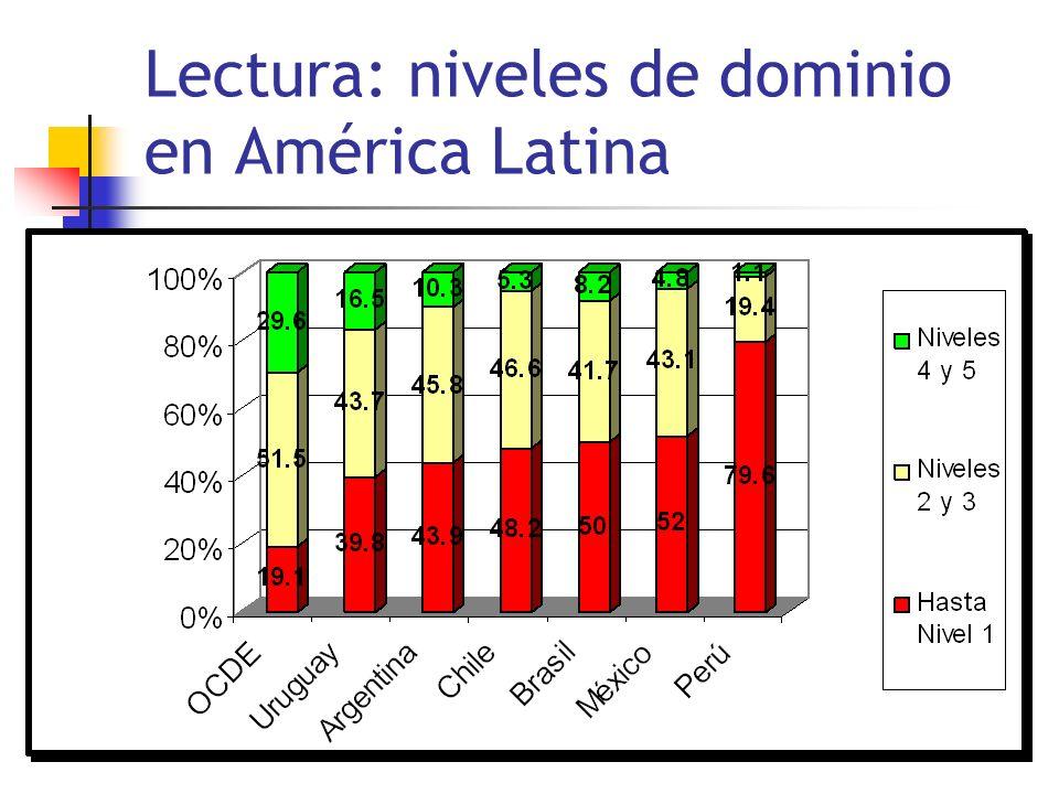 Lectura: niveles de dominio en América Latina