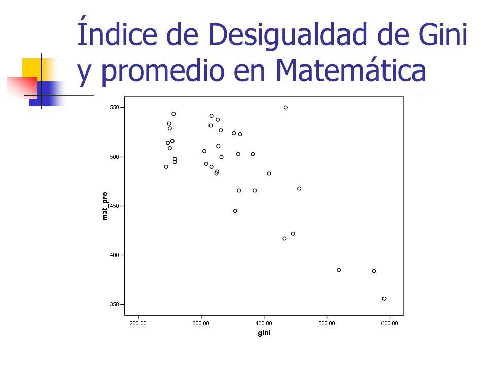 Índice de Desigualdad de Gini y promedio en Matemática