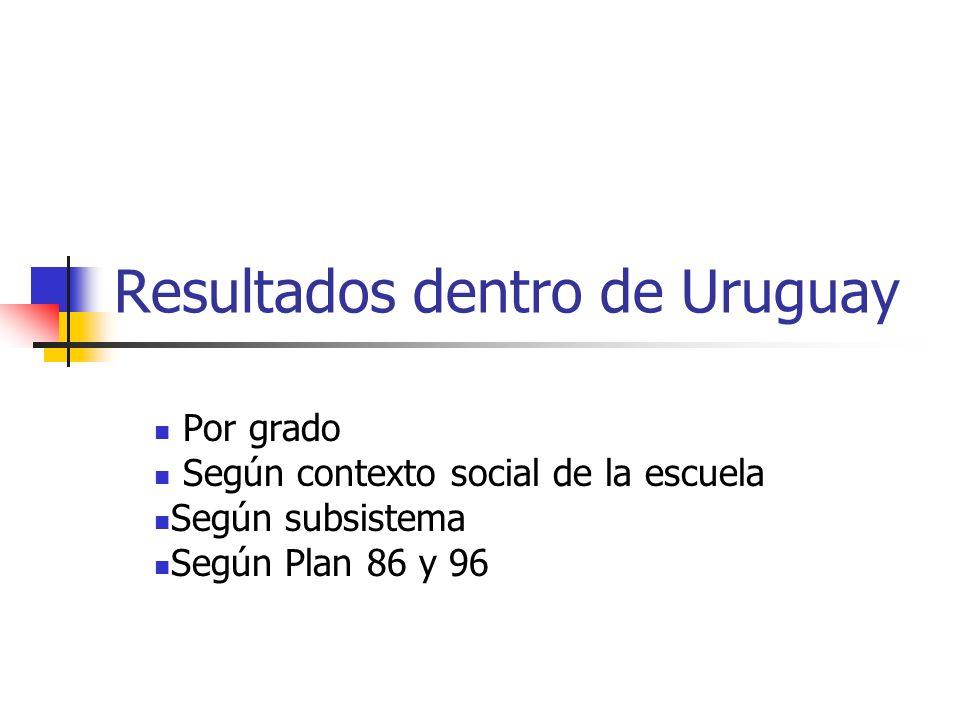 Resultados dentro de Uruguay Por grado Según contexto social de la escuela Según subsistema Según Plan 86 y 96