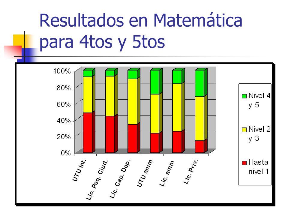 Resultados en Matemática para 4tos y 5tos