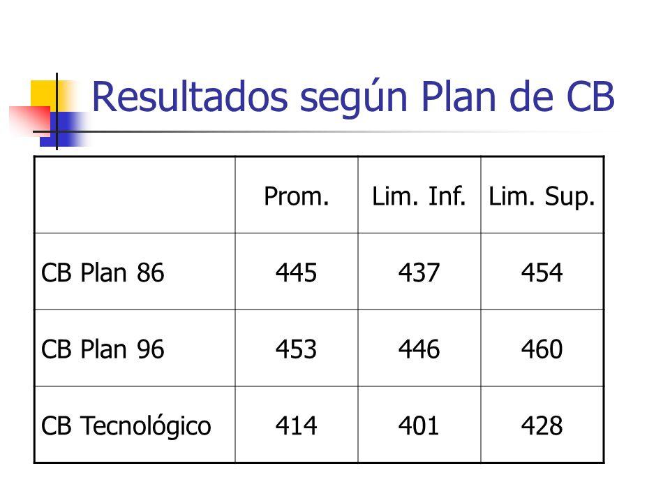 Resultados según Plan de CB Prom.Lim. Inf.Lim. Sup. CB Plan 86445437454 CB Plan 96453446460 CB Tecnológico414401428
