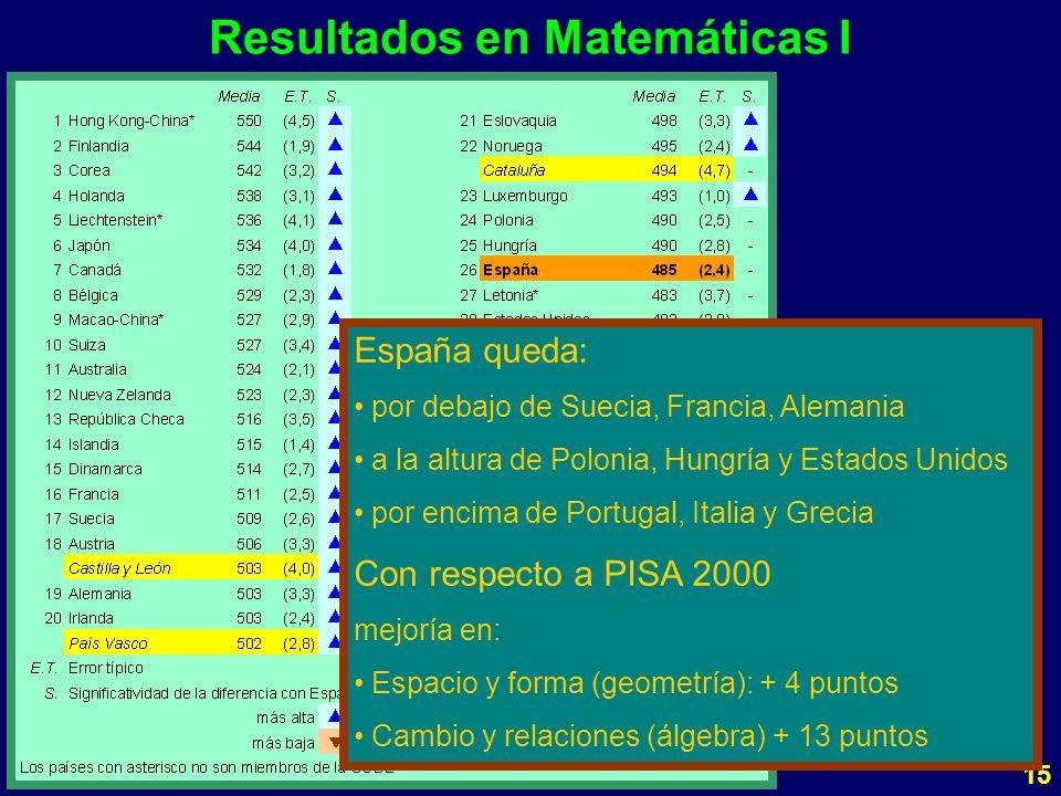 15 Resultados en Matemáticas I España queda: por debajo de Suecia, Francia, Alemania a la altura de Polonia, Hungría y Estados Unidos por encima de Portugal, Italia y Grecia Con respecto a PISA 2000 mejoría en: Espacio y forma (geometría): + 4 puntos Cambio y relaciones (álgebra) + 13 puntos