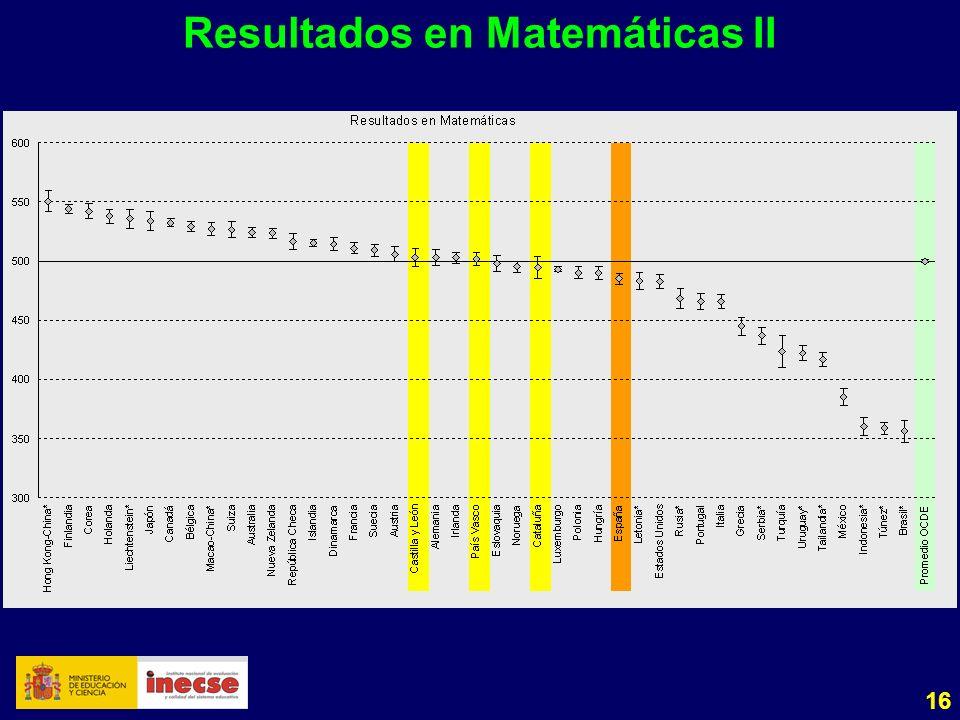 16 Resultados en Matemáticas II