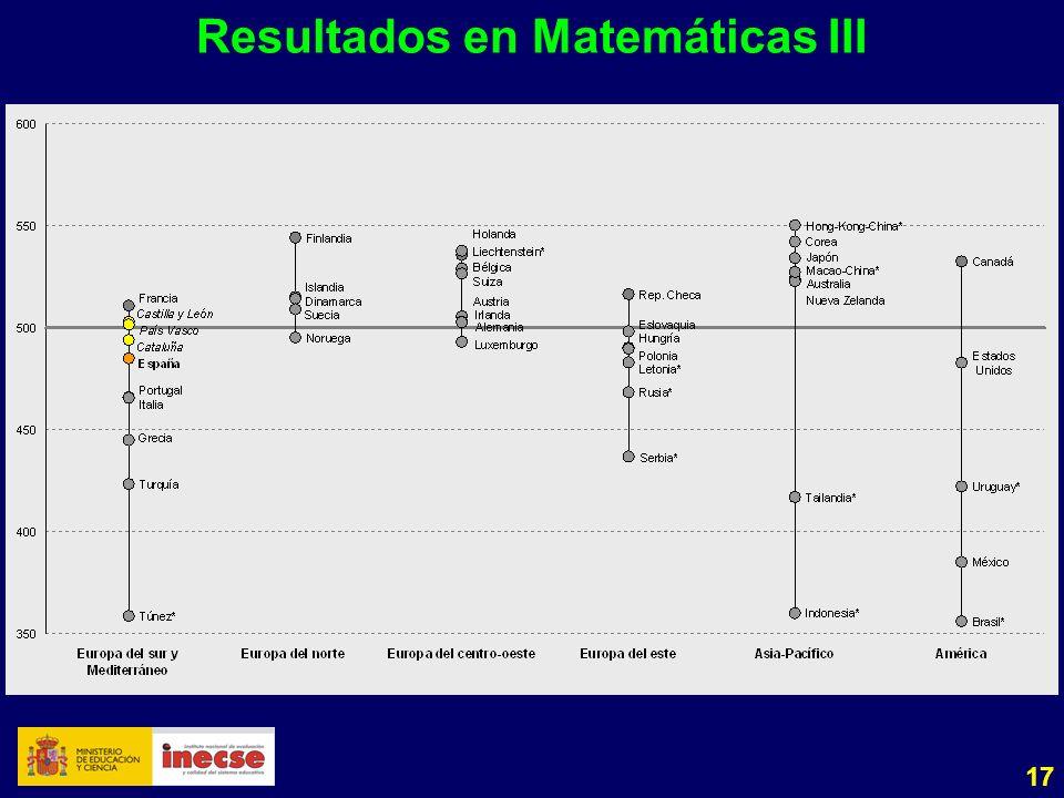 17 Resultados en Matemáticas III