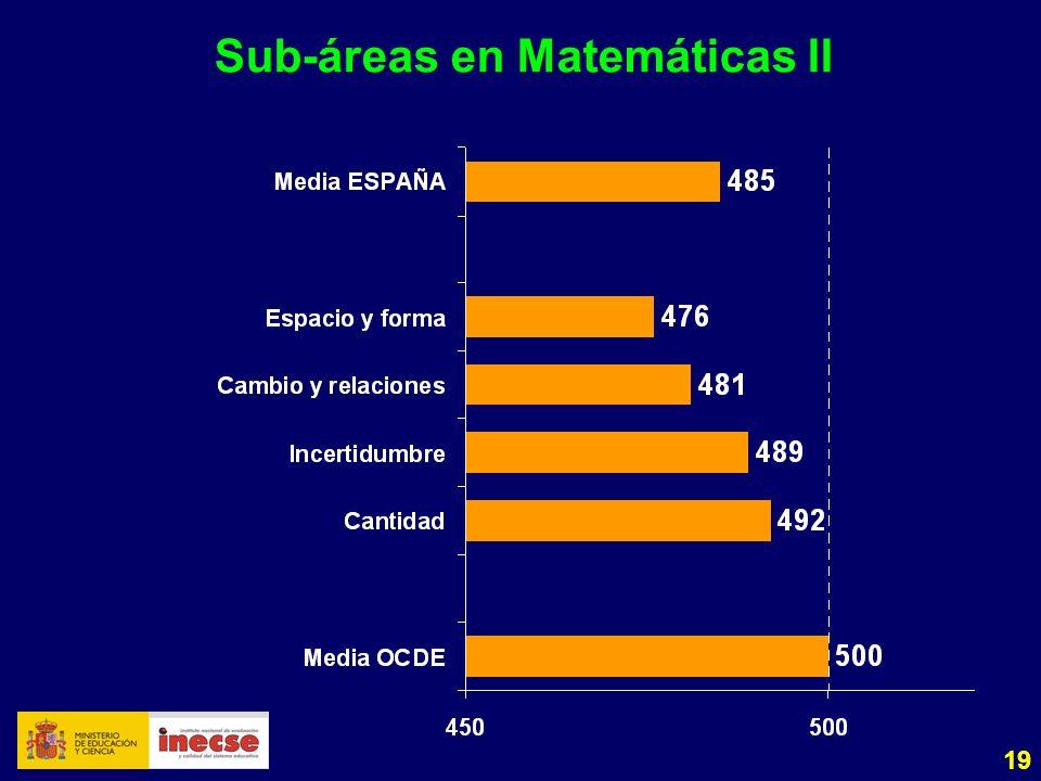 19 Sub-áreas en Matemáticas II