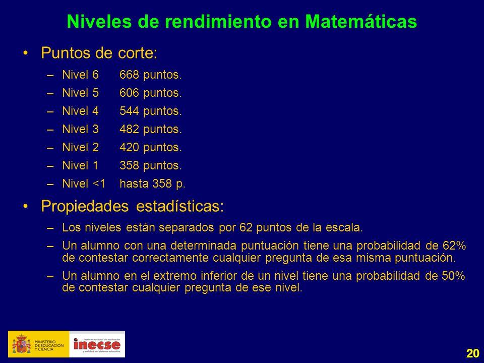 20 Niveles de rendimiento en Matemáticas Puntos de corte: –Nivel 6668 puntos. –Nivel 5606 puntos. –Nivel 4544 puntos. –Nivel 3482 puntos. –Nivel 2420