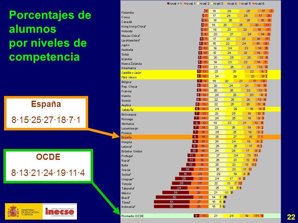22 Porcentajes de alumnos por niveles de competencia España 8·15·25·27·18·7·1 OCDE 8·13·21·24·19·11·4