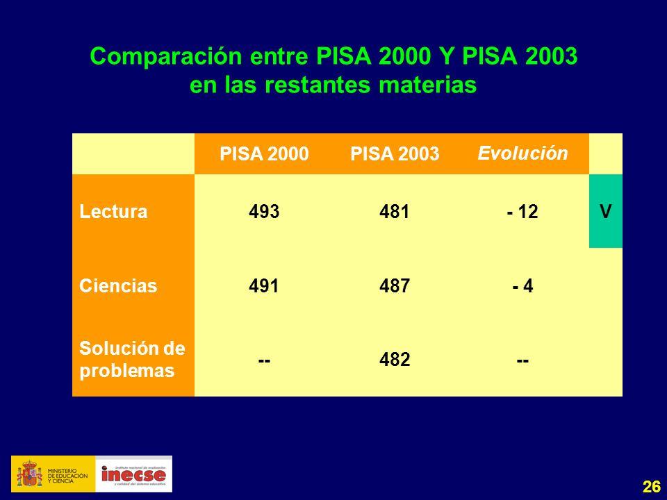 26 Comparación entre PISA 2000 Y PISA 2003 en las restantes materias PISA 2000PISA 2003Evolución Lectura493481- 12V Ciencias491487- 4 Solución de prob