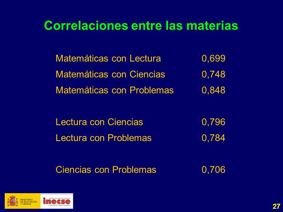 27 Correlaciones entre las materias Matemáticas con Lectura0,699 Matemáticas con Ciencias0,748 Matemáticas con Problemas0,848 Lectura con Ciencias0,796 Lectura con Problemas0,784 Ciencias con Problemas0,706