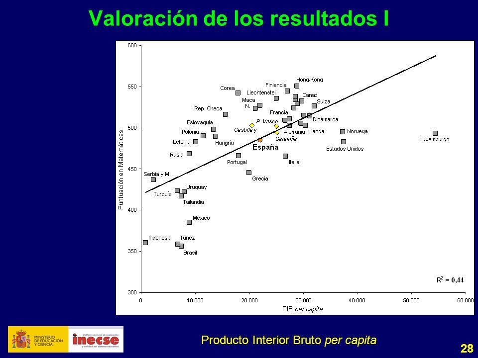 28 Valoración de los resultados I Producto Interior Bruto per capita