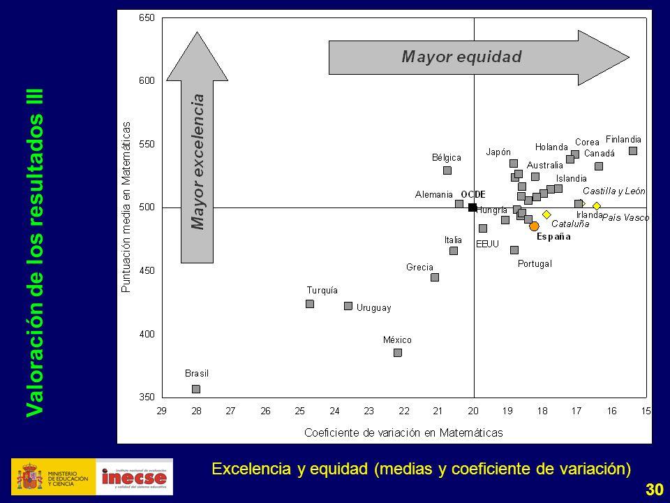 30 Valoración de los resultados III Excelencia y equidad (medias y coeficiente de variación)
