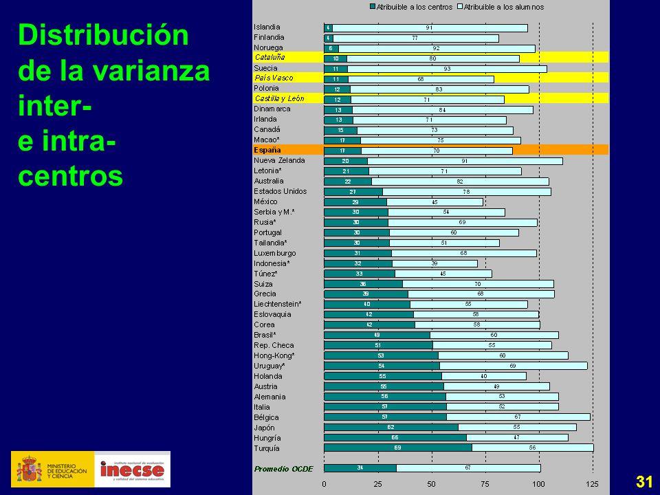 31 Distribución de la varianza inter- e intra- centros