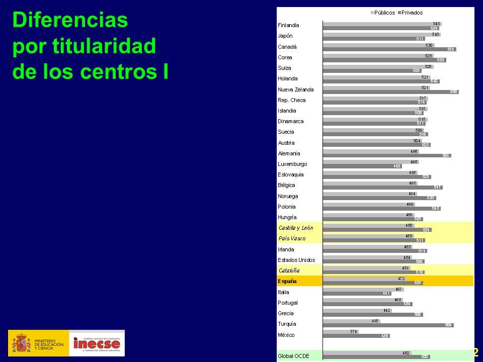32 Diferencias por titularidad de los centros I