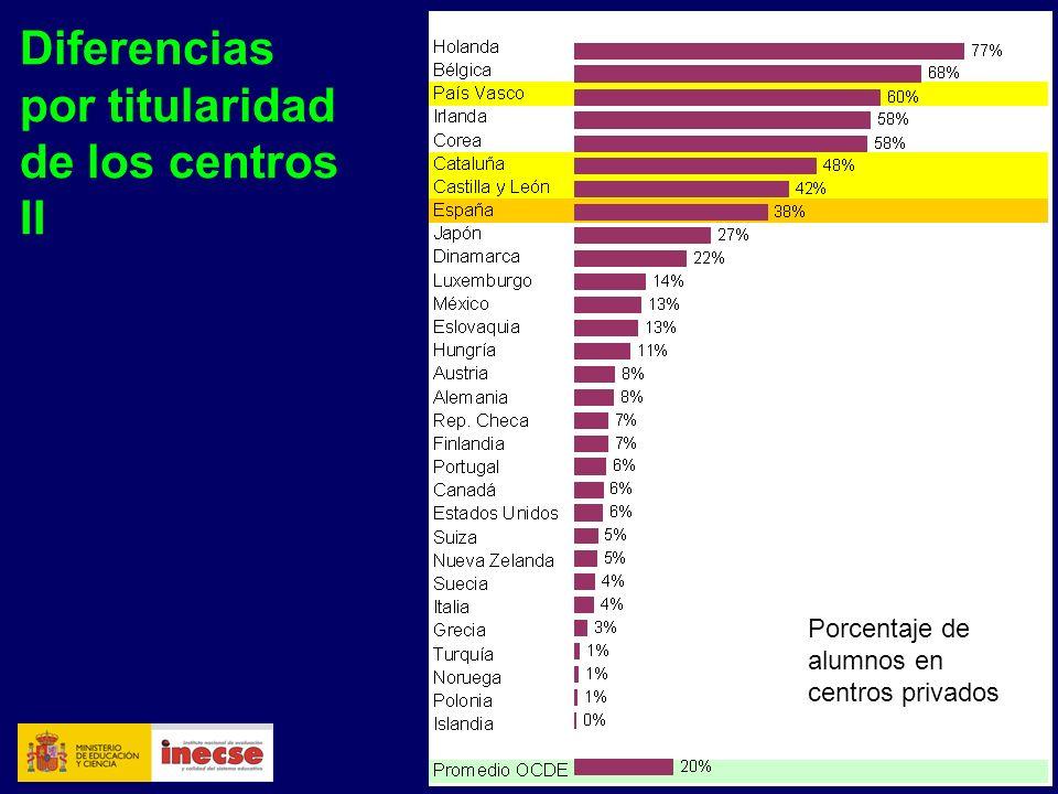 33 Diferencias por titularidad de los centros II Porcentaje de alumnos en centros privados