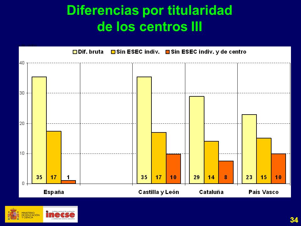 34 Diferencias por titularidad de los centros III