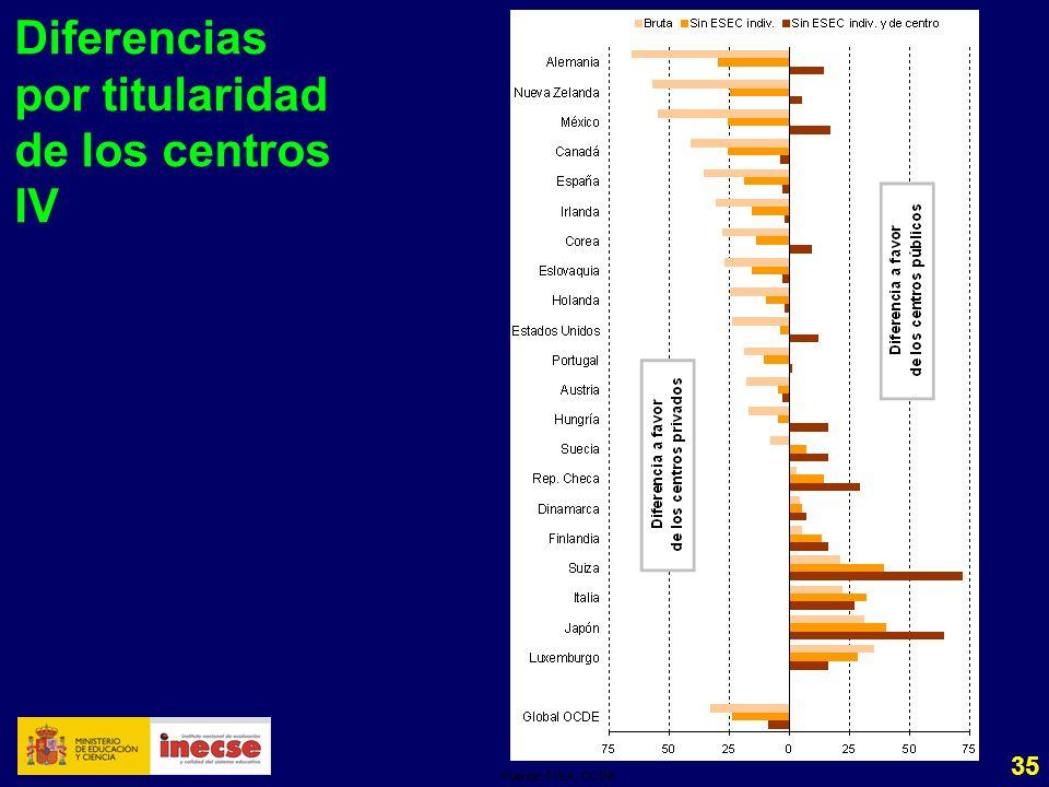 35 Diferencias por titularidad de los centros IV