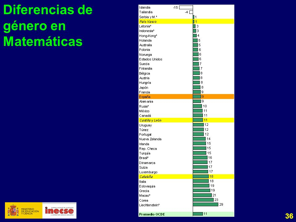 36 Diferencias de género en Matemáticas